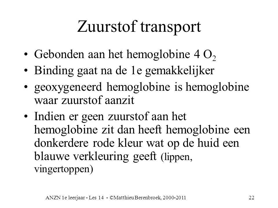 ANZN 1e leerjaar - Les 14 - ©Matthieu Berenbroek, 2000-201122 Zuurstof transport Gebonden aan het hemoglobine 4 O 2 Binding gaat na de 1e gemakkelijke