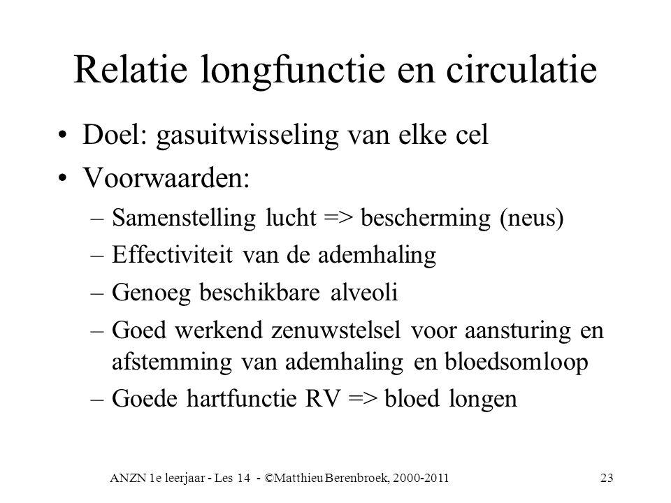 ANZN 1e leerjaar - Les 14 - ©Matthieu Berenbroek, 2000-201123 Relatie longfunctie en circulatie Doel: gasuitwisseling van elke cel Voorwaarden: –Samen