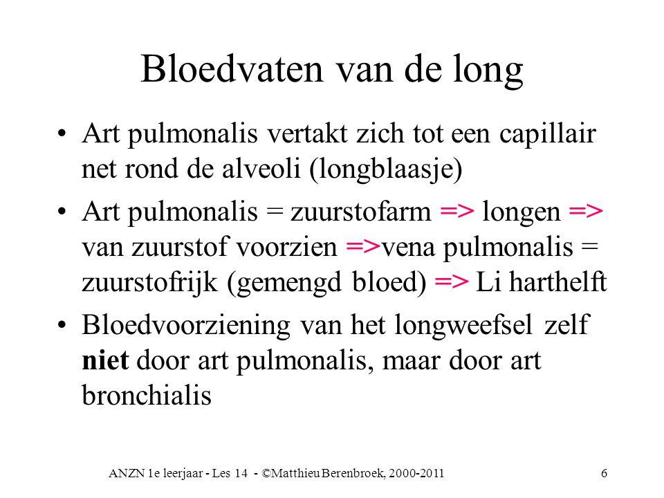 ANZN 1e leerjaar - Les 14 - ©Matthieu Berenbroek, 2000-20117 Alveoli 1 pleura parietalis (middenrifs-borstvlies) 2 pleura visceralis (longen-borstvlies) 3 alveolus met capillairnet 4 vertakking art pulmonalis 5 bronchiolus (luchtpijptak) 6 vertakking vena pulmonalis 7 doorsnede alveolus Let erop: zeer vaatrijk Pleuraholte tussen vliezen met vocht gevuld (klaplong)