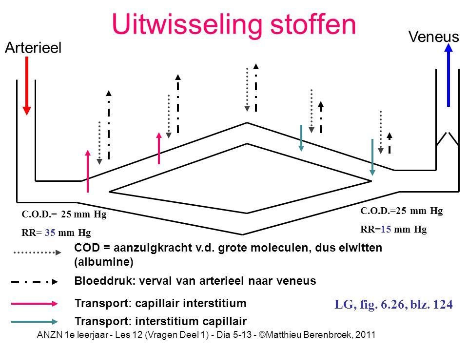 ANZN 1e leerjaar - Les 12 (Vragen Deel 1) - Dia 5-13 - ©Matthieu Berenbroek, 2011 Uitwisseling stoffen C.O.D.= 25 mm Hg RR=15 mm Hg C.O.D.=25 mm Hg RR