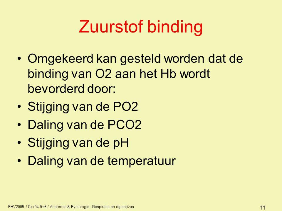 FHV2009 / Cxx54 5+6 / Anatomie & Fysiologie - Respiratie en digestivus 11 Zuurstof binding Omgekeerd kan gesteld worden dat de binding van O2 aan het