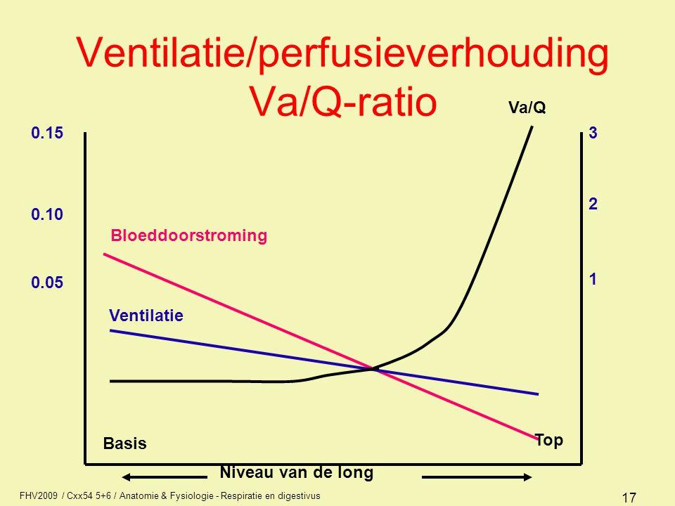 FHV2009 / Cxx54 5+6 / Anatomie & Fysiologie - Respiratie en digestivus 17 Ventilatie/perfusieverhouding Va/Q-ratio Bloeddoorstroming Ventilatie Basis