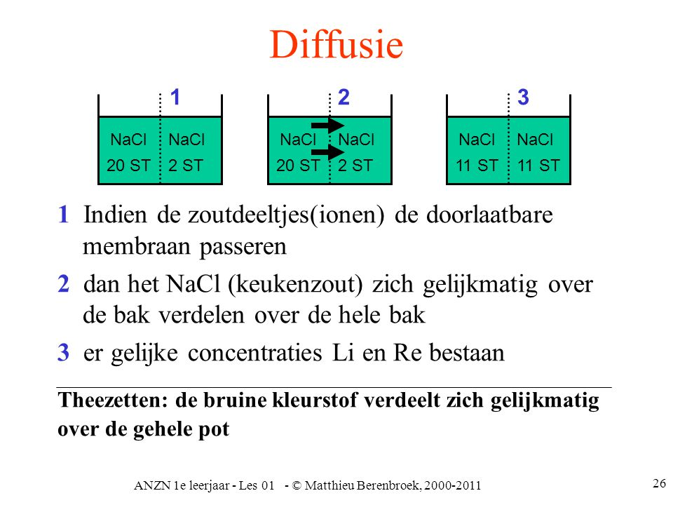 ANZN 1e leerjaar - Les 01 - © Matthieu Berenbroek, 2000-2011 26 Diffusie 1 Indien de zoutdeeltjes(ionen) de doorlaatbare membraan passeren 2 dan het N