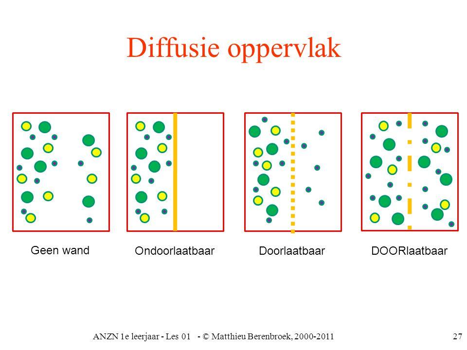 ANZN 1e leerjaar - Les 01 - © Matthieu Berenbroek, 2000-201127 Diffusie oppervlak OndoorlaatbaarDoorlaatbaarDOORlaatbaar Geen wand