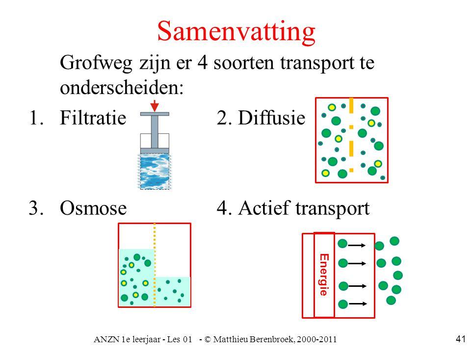 ANZN 1e leerjaar - Les 01 - © Matthieu Berenbroek, 2000-2011 41 Samenvatting Grofweg zijn er 4 soorten transport te onderscheiden: 1.Filtratie2. Diffu
