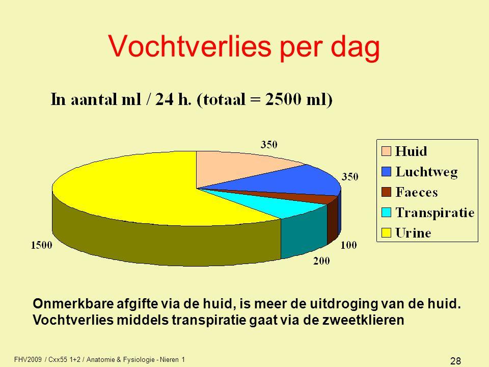 FHV2009 / Cxx55 1+2 / Anatomie & Fysiologie - Nieren 1 28 Vochtverlies per dag Onmerkbare afgifte via de huid, is meer de uitdroging van de huid. Voch