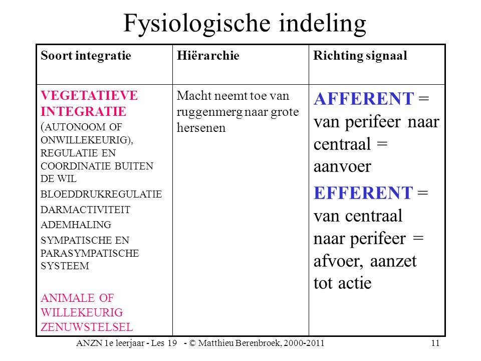 ANZN 1e leerjaar - Les 19 - © Matthieu Berenbroek, 2000-201111 Fysiologische indeling AFFERENT = van perifeer naar centraal = aanvoer EFFERENT = van c