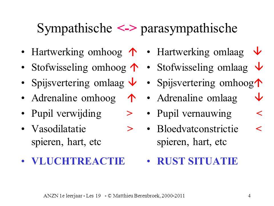 ANZN 1e leerjaar - Les 19 - © Matthieu Berenbroek, 2000-201125 CVA cerebro vasculair accident TIA = transcient (voorbijgaand) ischaemic (doorbloedingstoornis) attack (aanval) CVA bloedig en onbloedig Bloedig, bloed in hersenen of tussen hersenvliezen –deel uitval hersteld weer, doordat collaterale doorbloeding op gang komt Onbloedig trombus of vetembolie –necrose hersenschors geeft uitval