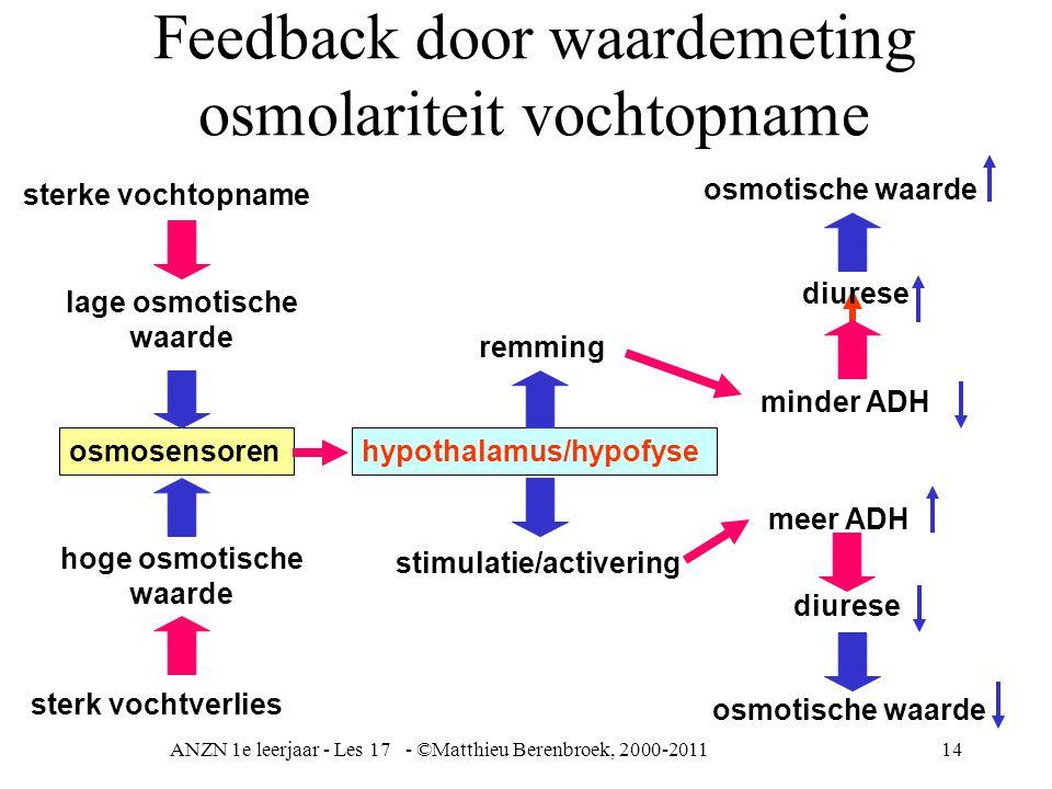 ANZN 1e leerjaar - Les 17 - ©Matthieu Berenbroek, 2000-201114 Feedback door waardemeting osmolariteit vochtopname minder ADH diurese sterke vochtopnam