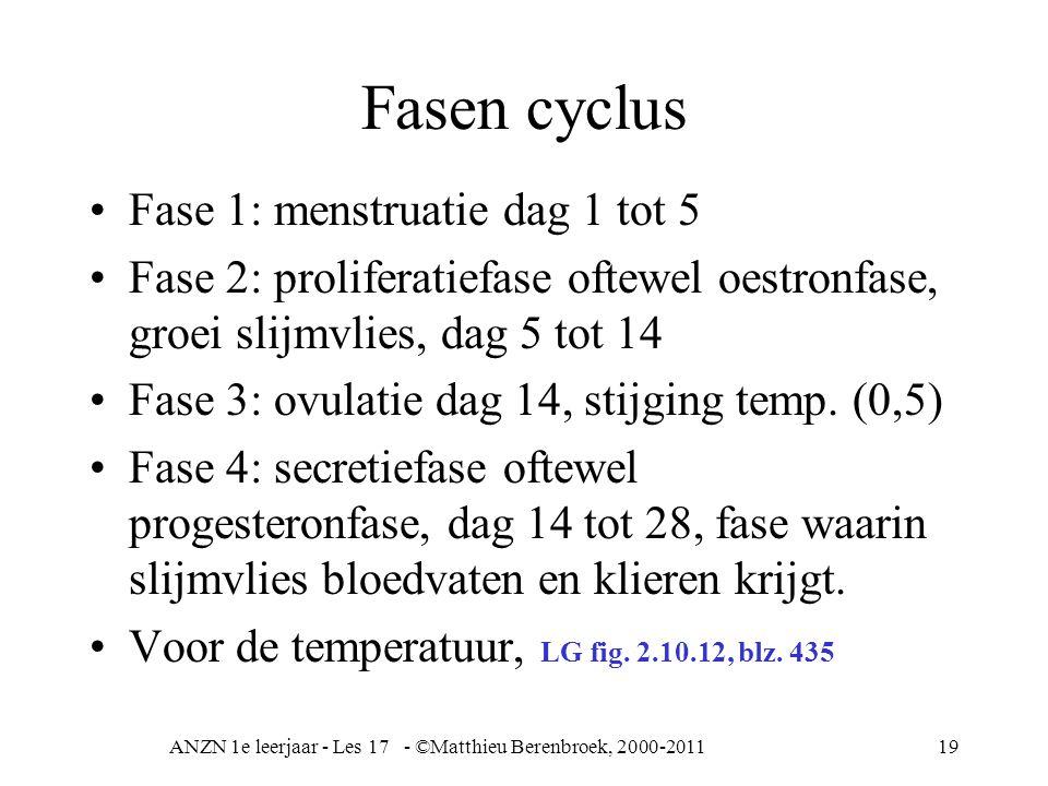 ANZN 1e leerjaar - Les 17 - ©Matthieu Berenbroek, 2000-201119 Fasen cyclus Fase 1: menstruatie dag 1 tot 5 Fase 2: proliferatiefase oftewel oestronfas