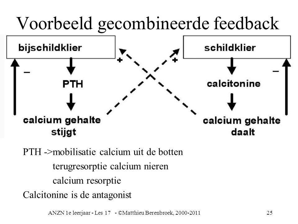 ANZN 1e leerjaar - Les 17 - ©Matthieu Berenbroek, 2000-201125 Voorbeeld gecombineerde feedback PTH ->mobilisatie calcium uit de botten terugresorptie