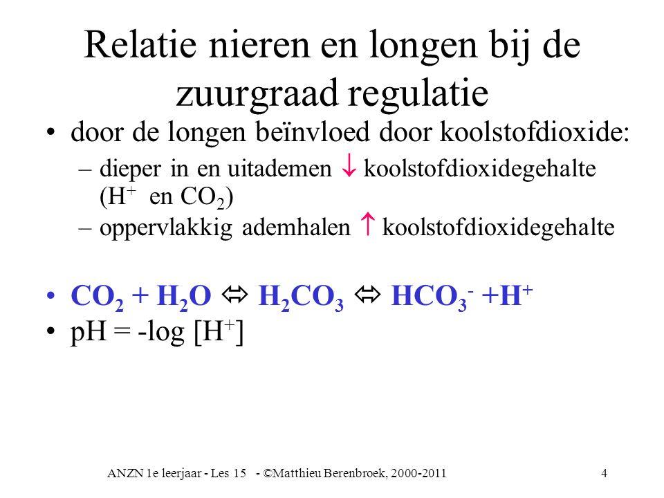 ANZN 1e leerjaar - Les 15 - ©Matthieu Berenbroek, 2000-20114 Relatie nieren en longen bij de zuurgraad regulatie door de longen beïnvloed door koolsto