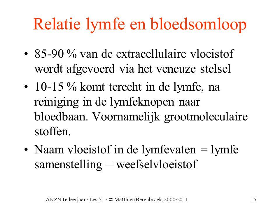 ANZN 1e leerjaar - Les 5 - © Matthieu Berenbroek, 2000-201115 Relatie lymfe en bloedsomloop 85-90 % van de extracellulaire vloeistof wordt afgevoerd v
