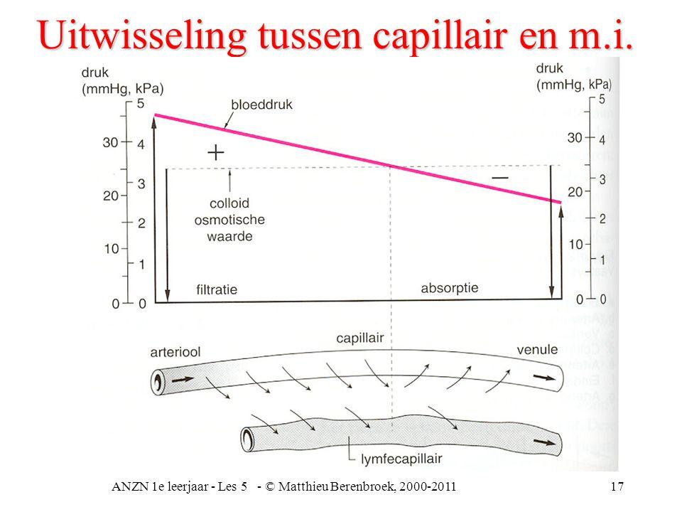 ANZN 1e leerjaar - Les 5 - © Matthieu Berenbroek, 2000-201117 Uitwisseling tussen capillair en m.i.