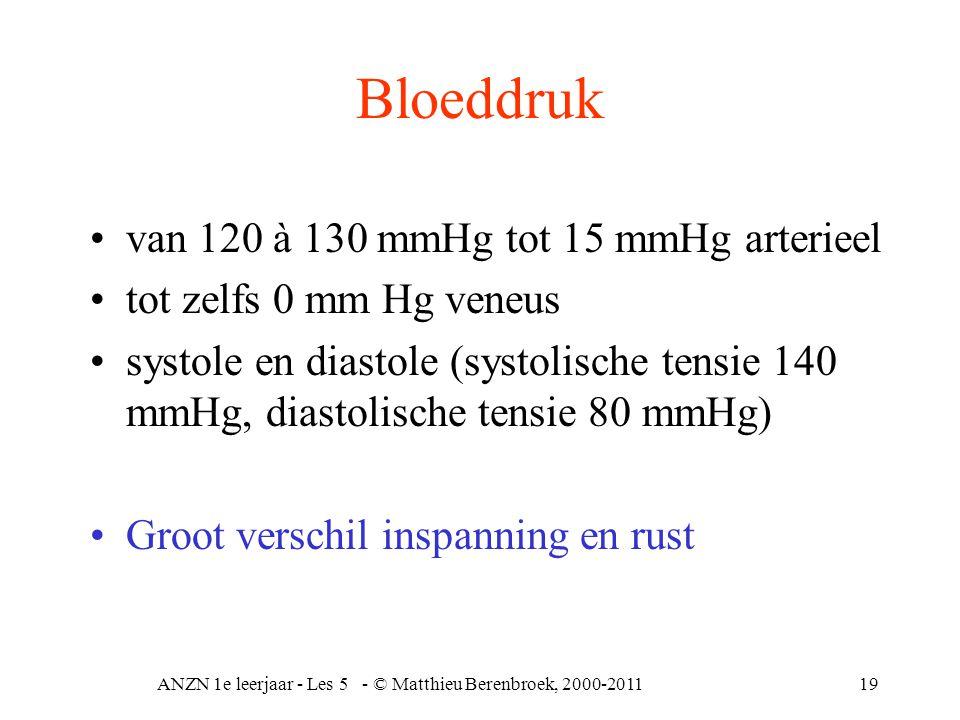 ANZN 1e leerjaar - Les 5 - © Matthieu Berenbroek, 2000-201119 Bloeddruk van 120 à 130 mmHg tot 15 mmHg arterieel tot zelfs 0 mm Hg veneus systole en d