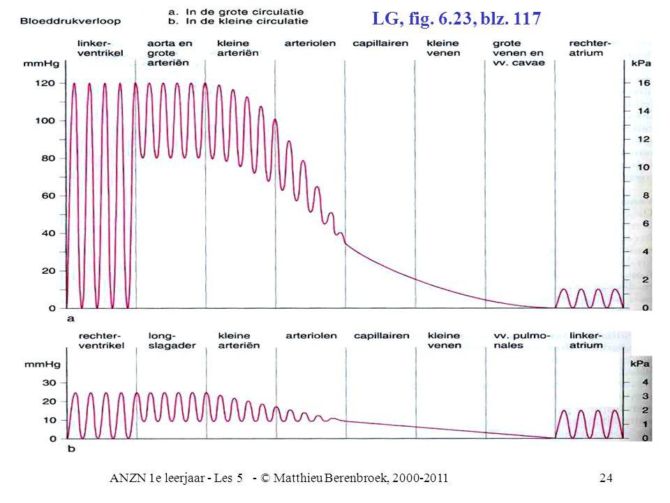 ANZN 1e leerjaar - Les 5 - © Matthieu Berenbroek, 2000-201124 LG, fig. 6.23, blz. 117