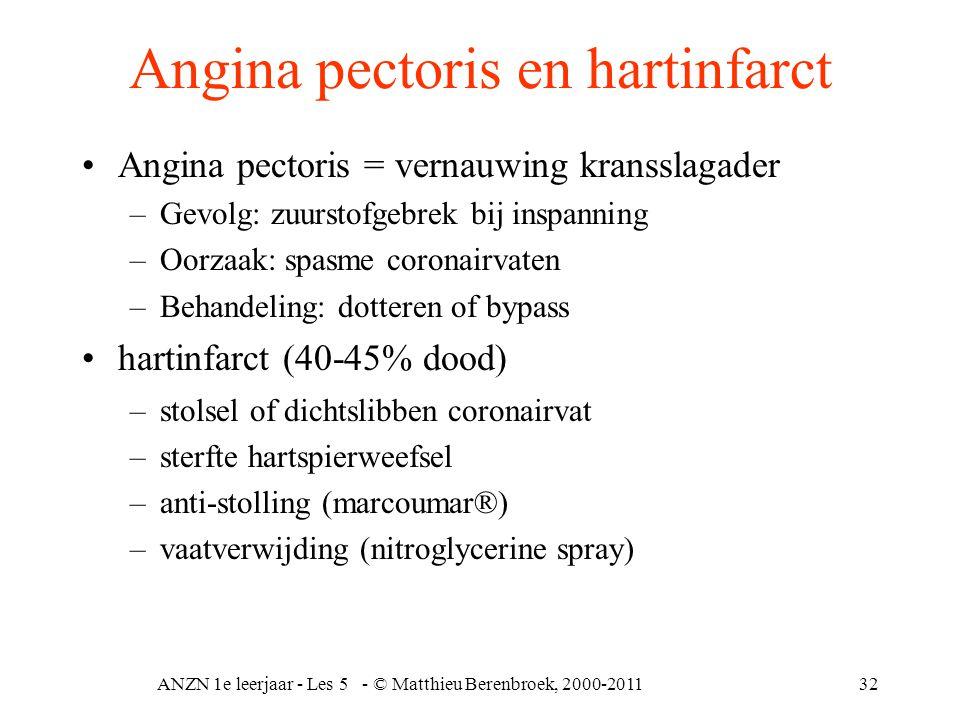 ANZN 1e leerjaar - Les 5 - © Matthieu Berenbroek, 2000-201132 Angina pectoris en hartinfarct Angina pectoris = vernauwing kransslagader –Gevolg: zuurs