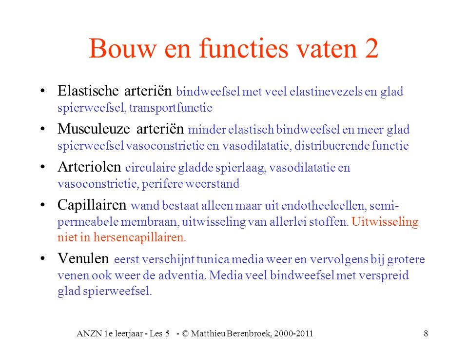 ANZN 1e leerjaar - Les 5 - © Matthieu Berenbroek, 2000-201119 Bloeddruk van 120 à 130 mmHg tot 15 mmHg arterieel tot zelfs 0 mm Hg veneus systole en diastole (systolische tensie 140 mmHg, diastolische tensie 80 mmHg) Groot verschil inspanning en rust