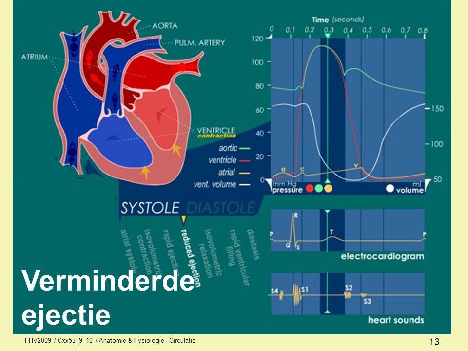 FHV2009 / Cxx53_9_10 / Anatomie & Fysiologie - Circulatie 12 Snelle ejectie