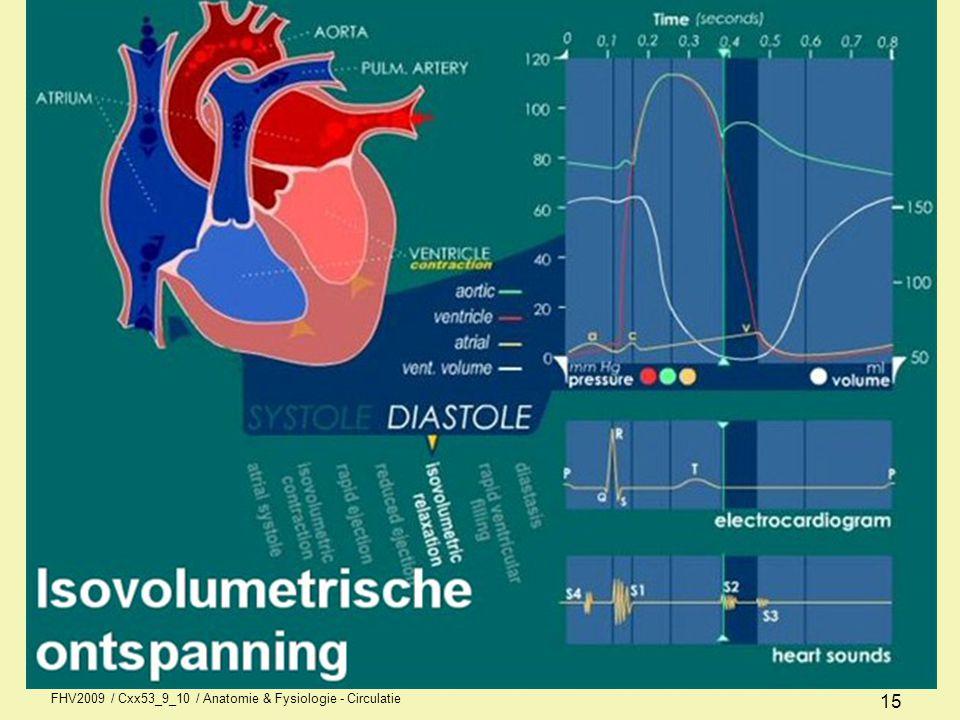 Ejectiefase Arteriële kleppen (aortaklep en valve pulmonalis) openen zich.
