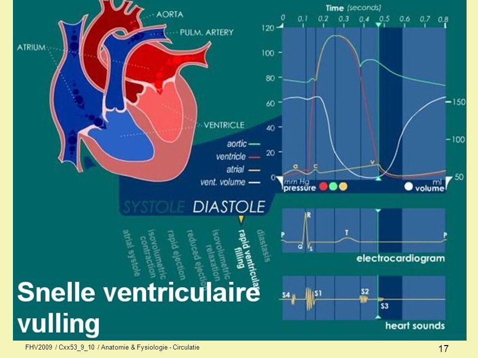 Isovolumetrische ontspanning Contractie is voorbij en hart ontspant Maar nog geen vulling, want geen volumeverandering Maar wel, sluiting arteriële kleppen.