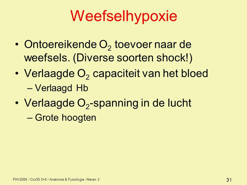 FHV2009 / Cxx55 5+6 / Anatomie & Fysiologie - Nieren 3 31 Weefselhypoxie Ontoereikende O 2 toevoer naar de weefsels. (Diverse soorten shock!) Verlaagd