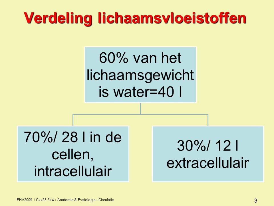 FHV2009 / Cxx53 3+4 / Anatomie & Fysiologie - Circulatie 3 Verdeling lichaamsvloeistoffen 60% van het lichaamsgewicht is water=40 l 70%/ 28 l in de cellen, intracellulair 30%/ 12 l extracellulair