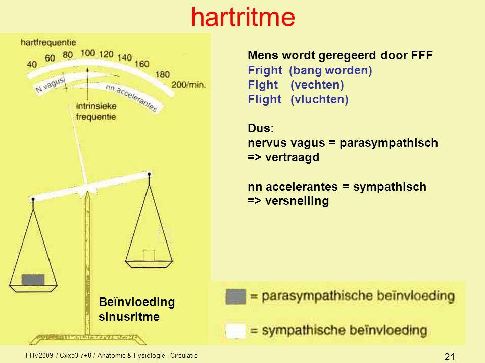 FHV2009 / Cxx53 7+8 / Anatomie & Fysiologie - Circulatie 20 De snelste wint Elk onderdeel eigen frequentie –Sinusknoop:60 - 80 min.