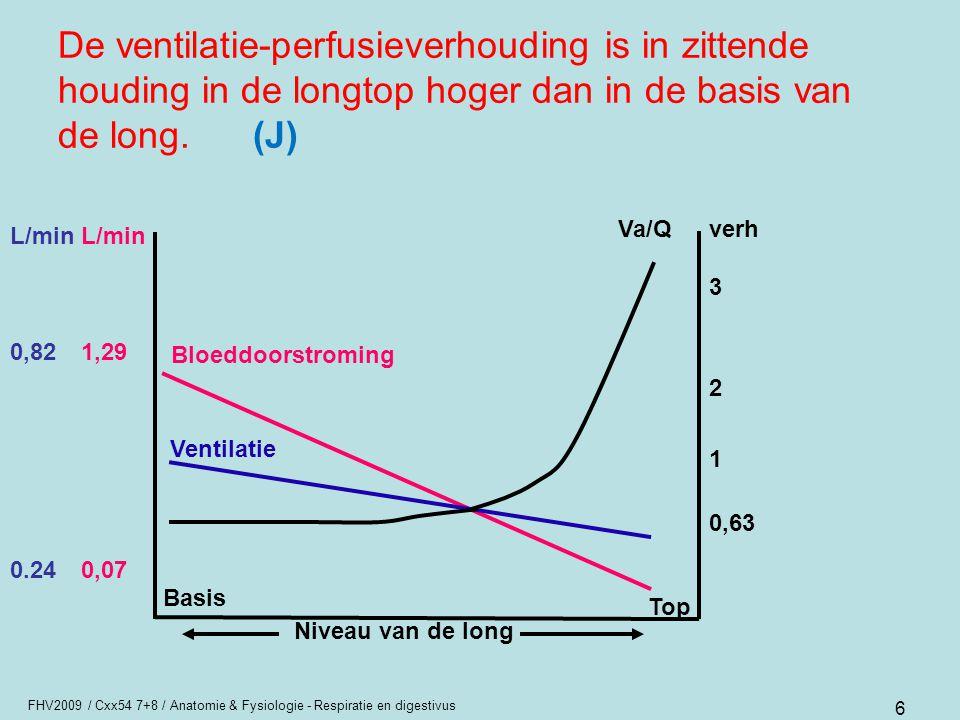 FHV2009 / Cxx54 7+8 / Anatomie & Fysiologie - Respiratie en digestivus 6 De ventilatie-perfusieverhouding is in zittende houding in de longtop hoger d