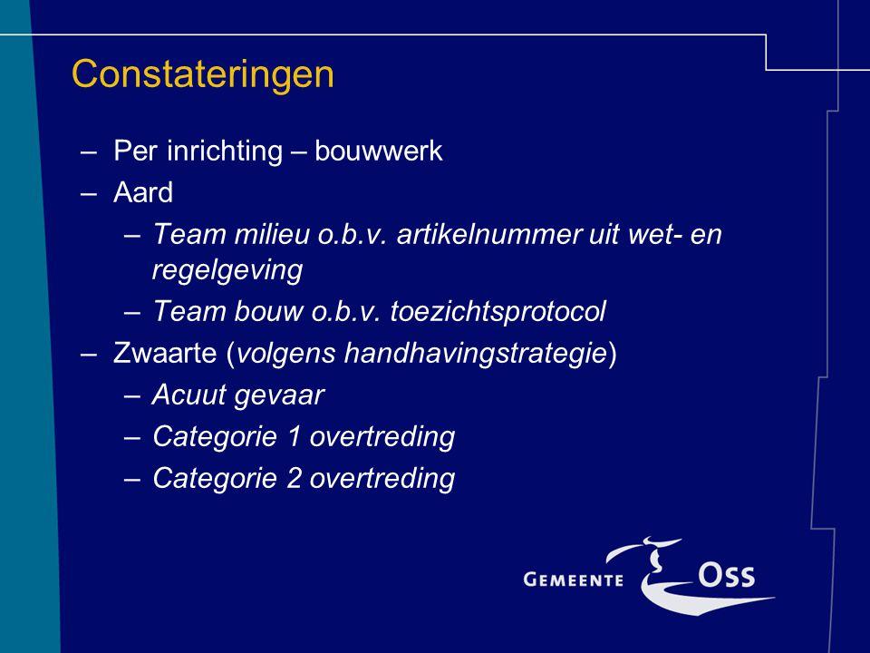 Constateringen –Per inrichting – bouwwerk –Aard –Team milieu o.b.v. artikelnummer uit wet- en regelgeving –Team bouw o.b.v. toezichtsprotocol –Zwaarte