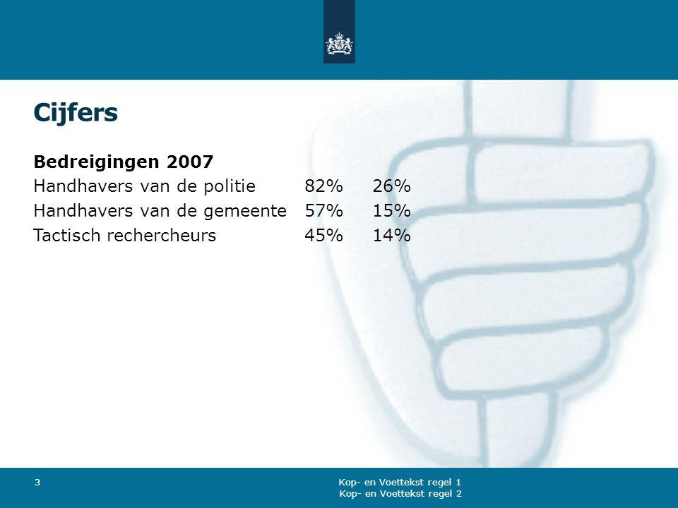 Cijfers Bedreigingen 2007 Handhavers van de politie82%26% Handhavers van de gemeente57%15% Tactisch rechercheurs45%14% Kop- en Voettekst regel 2 Kop-