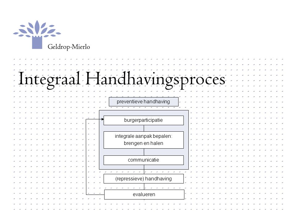 Integraal Handhavingsproces burgerparticipatie integrale aanpak bepalen: brengen en halen communicatie (repressieve) handhaving preventieve handhaving evalueren