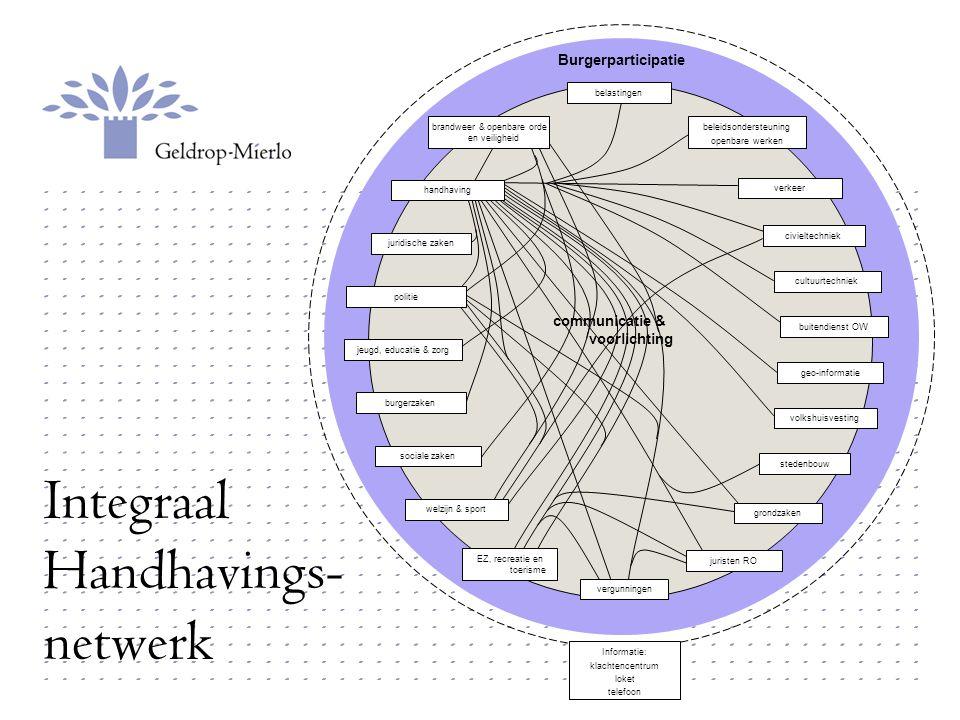 Integraal Handhavings- netwerk communicatie & voorlichting Informatie: klachtencentrum loket telefoon Burgerparticipatie vergunningen volkshuisvesting