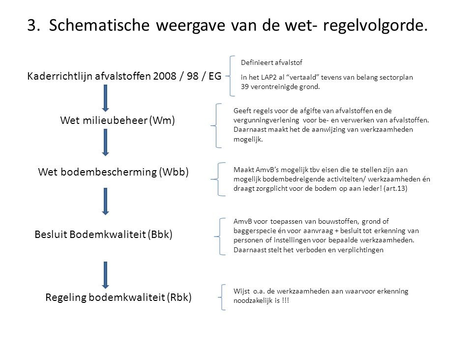 """3. Schematische weergave van de wet- regelvolgorde. Kaderrichtlijn afvalstoffen 2008 / 98 / EG in het LAP2 al """"vertaald"""" tevens van belang sectorplan"""