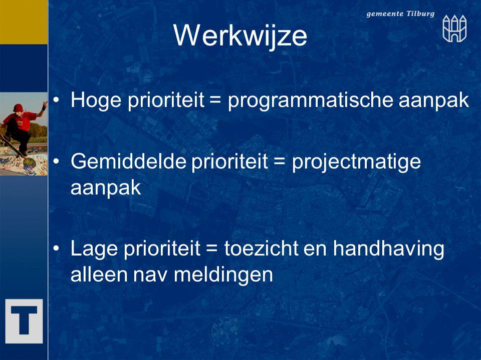 Werkwijze Hoge prioriteit = programmatische aanpak Gemiddelde prioriteit = projectmatige aanpak Lage prioriteit = toezicht en handhaving alleen nav me