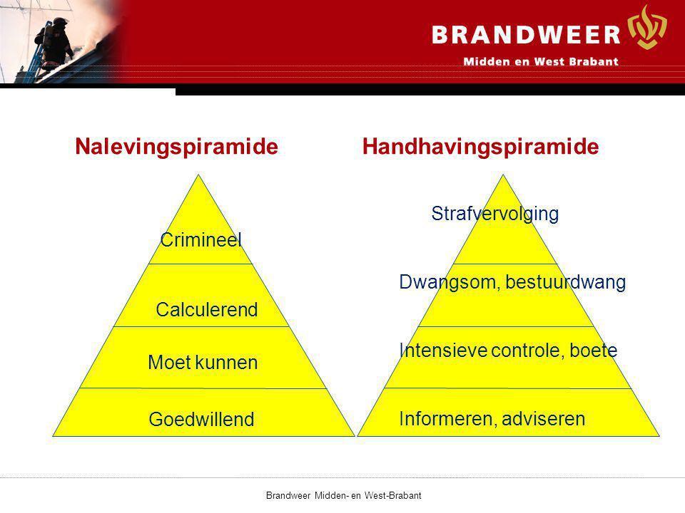 NalevingspiramideHandhavingspiramide Moet kunnen Calculerend Crimineel Goedwillend Strafvervolging Dwangsom, bestuurdwang Intensieve controle, boete Informeren, adviseren Brandweer Midden- en West-Brabant