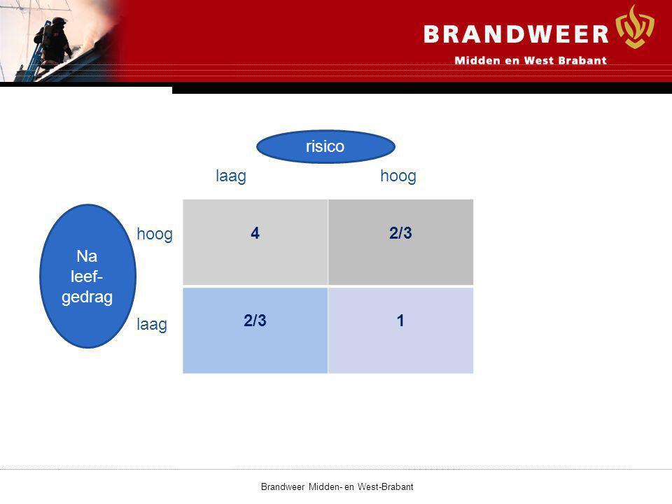 42/3 1 Brandweer Midden- en West-Brabant risico laaghoog laag risico Na leef- gedrag