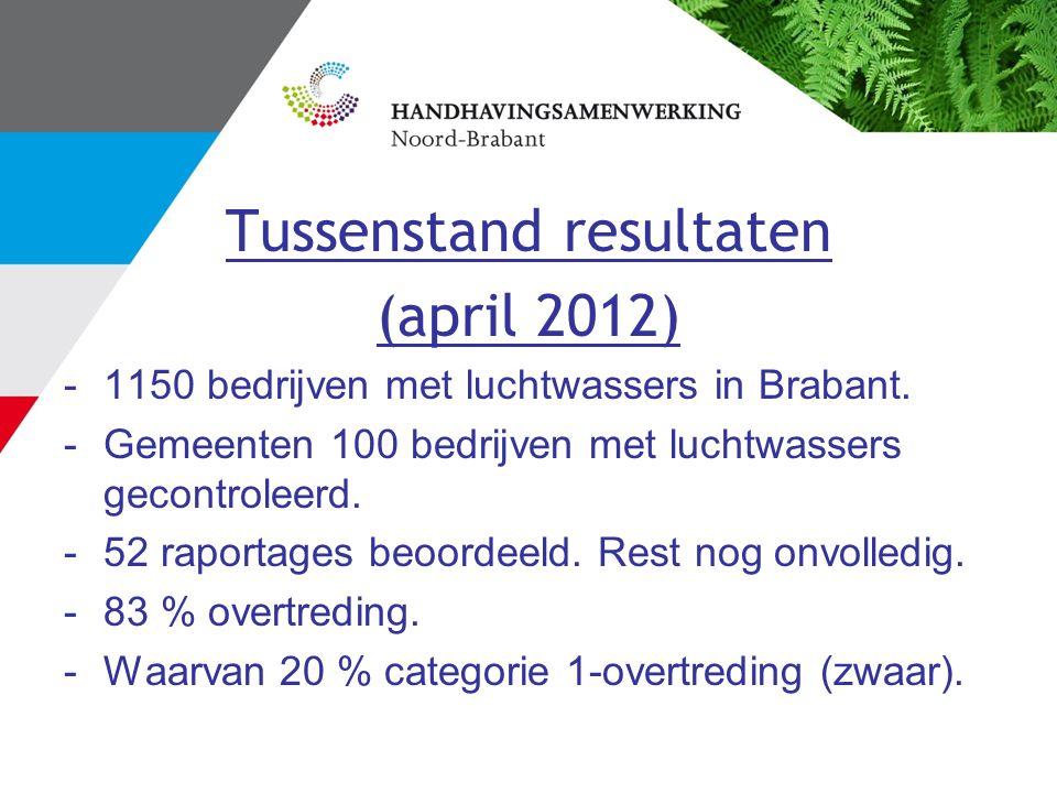 Tussenstand resultaten (april 2012) -1150 bedrijven met luchtwassers in Brabant. -Gemeenten 100 bedrijven met luchtwassers gecontroleerd. -52 raportag