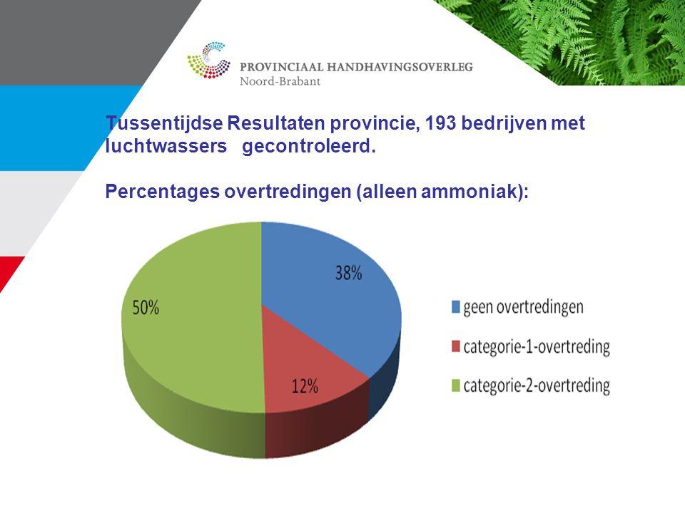 Tussentijdse Resultaten provincie, 193 bedrijven met luchtwassers gecontroleerd. Percentages overtredingen (alleen ammoniak):