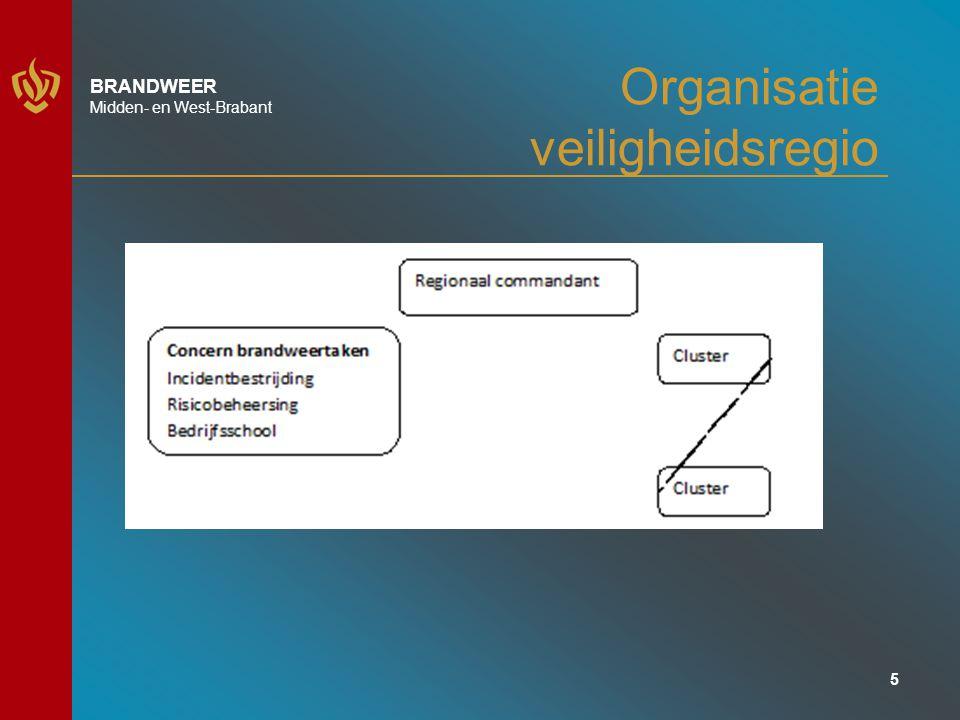 6 BRANDWEER Midden- en West-Brabant 1.Cluster Tilburg 2.Cluster Breda 3.Cluster Bergen op Zoom, Roosendaal, Woensdrecht 4.Cluster Amerstreek (Oosterhout, Drimmelen, Geertruidenberg) 5.Cluster Dongen, Loon op Zand, Waalwijk 6.Cluster Mark en Dintel (Moerdijk, Steenbergen, Halderberge) 7.Cluster Etten-Leur, Rucphen, Zundert 8.Cluster Land van Heusden en Altena (Werkendam, Woudrichem, Aalburg) 9.Cluster Goirle, Hilvarenbeek, Oisterwijk 10.Cluster Gilze-Rijen,Alphen-Chaam, Baarle-Nassau,