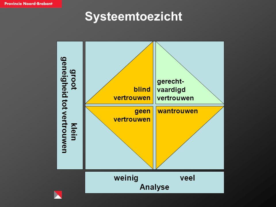 gerecht- vaardigd vertrouwen blind vertrouwen wantrouwengeen vertrouwen weinig veel Analyse groot klein geneigheid tot vertrouwen Systeemtoezicht