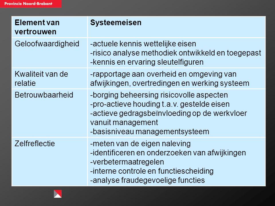 Element van vertrouwen Systeemeisen Geloofwaardigheid-actuele kennis wettelijke eisen -risico analyse methodiek ontwikkeld en toegepast -kennis en erv
