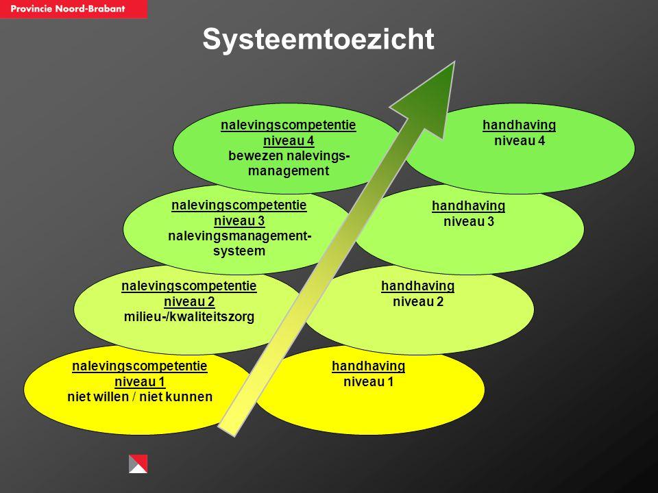 nalevingscompetentie niveau 1 niet willen / niet kunnen nalevingscompetentie niveau 2 milieu-/kwaliteitszorg nalevingscompetentie niveau 3 nalevingsma