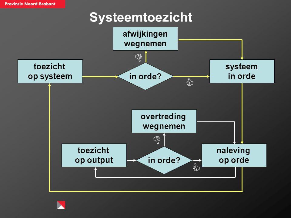 Nalevings- competentie ToezichtRepressieve handhaving wijze van toezichtovertredingen die het bedrijf zelf heeft geconstateerd en waarvoor afdoende actie is genomen voor herstel en voorkomen van herhaling overtredingen die de tzh constateert en die het bedrijf niet heeft geconstateerd òf die het bedrijf heeft geconstateerd, maar waarvoor geen of onvoldoende actie is genomen voor herstel en voorkomen van herhaling Niveau 1 niet willen / niet kunnen toezicht op outputhandhavingsstrategie 'Zo handhaven we in Brabant' Niveau 2 zorgsysteem toezicht op outputhandhavingsstrategie 'Zo handhaven we in Brabant' Niveau 3 nalevings- management- systeem opgezet systeemgericht toezicht.