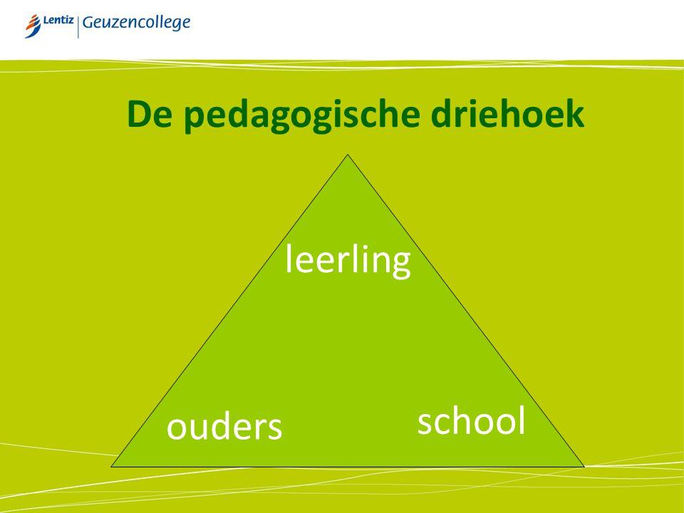leerling ouders school De pedagogische driehoek