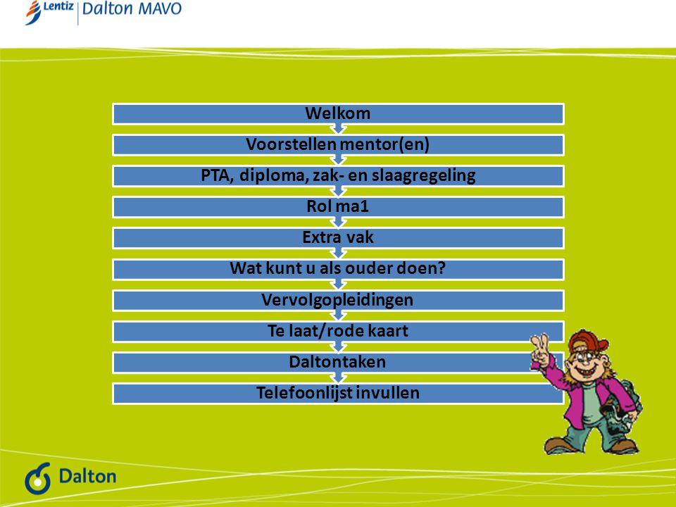 Telefoonlijst invullen Daltontaken Te laat/rode kaart Vervolgopleidingen Wat kunt u als ouder doen? Extra vak Rol ma1 PTA, diploma, zak- en slaagregel
