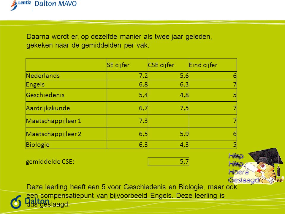 Daarna wordt er, op dezelfde manier als twee jaar geleden, gekeken naar de gemiddelden per vak: SE cijferCSE cijferEind cijfer Nederlands7,25,66 Engel