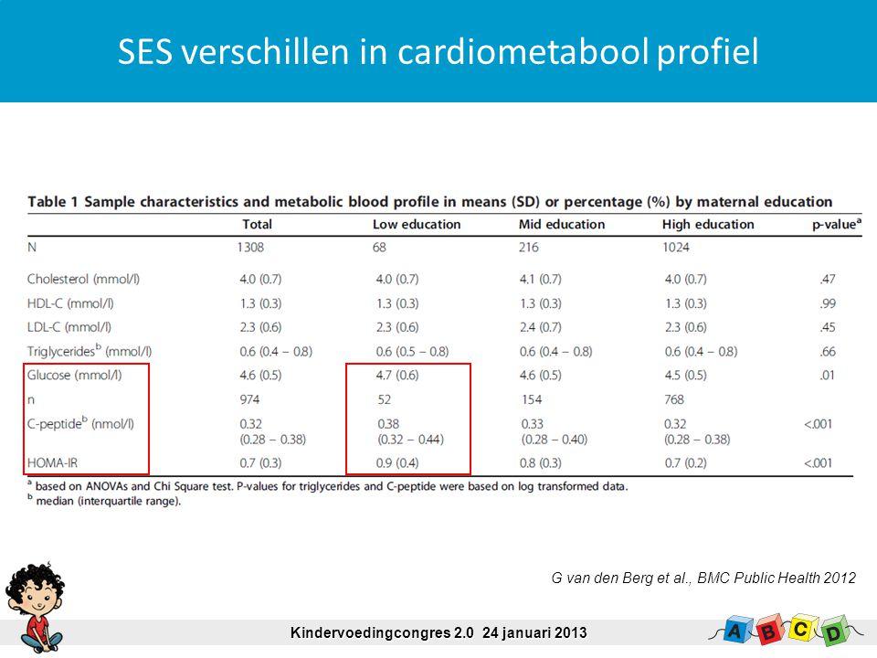 SES verschillen in cardiometabool profiel Kindervoedingcongres 2.0 24 januari 2013 G van den Berg et al., BMC Public Health 2012