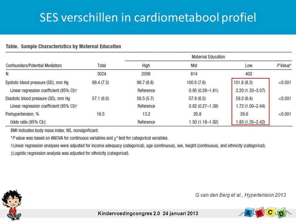 SES verschillen in cardiometabool profiel Kindervoedingcongres 2.0 24 januari 2013 G van den Berg et al., Hypertension 2013