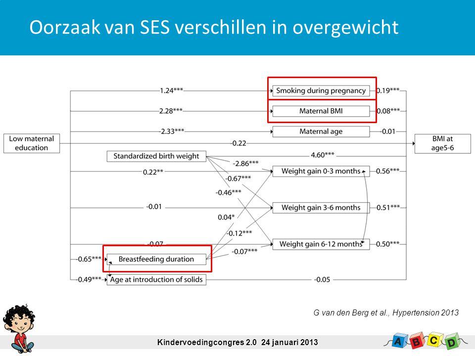Oorzaak van SES verschillen in overgewicht G van den Berg et al., Hypertension 2013 Kindervoedingcongres 2.0 24 januari 2013